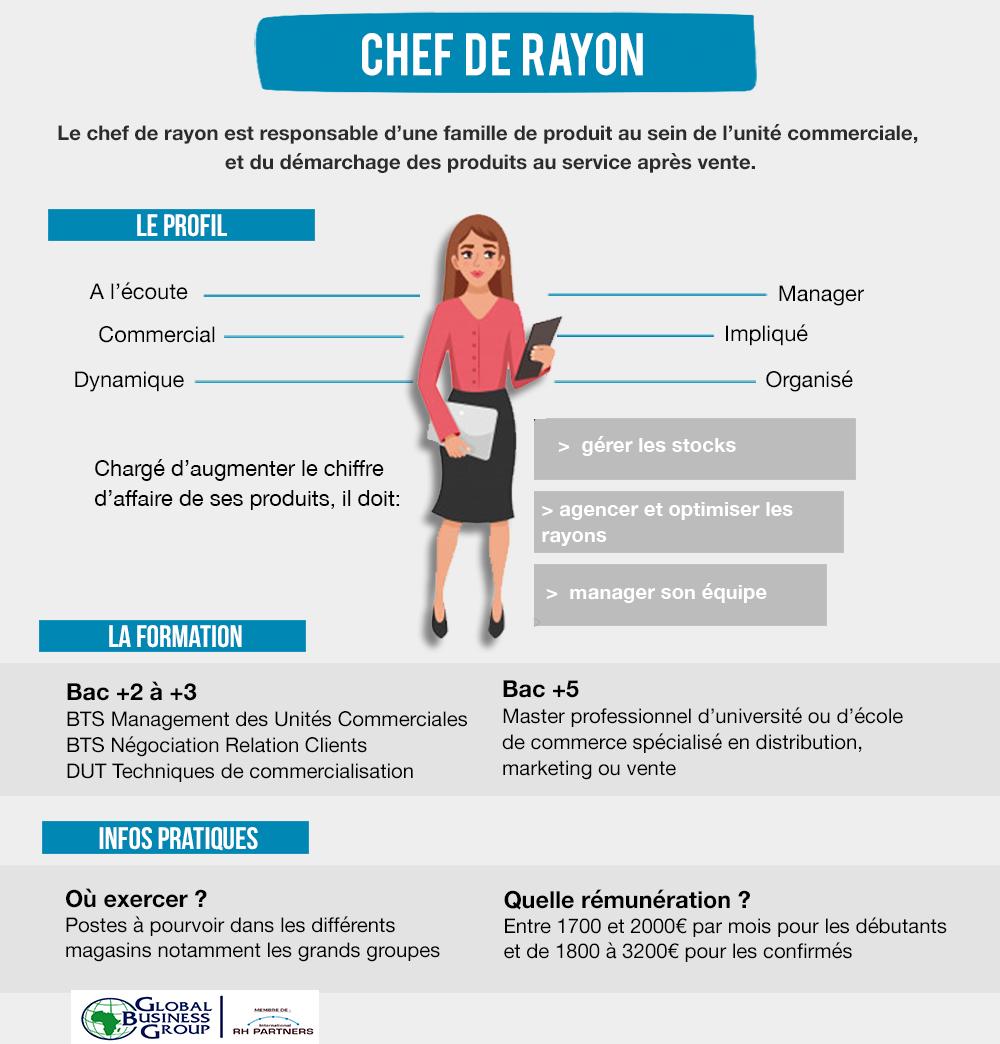 FICHE DE MÉTIER  CHEF DE RAYON